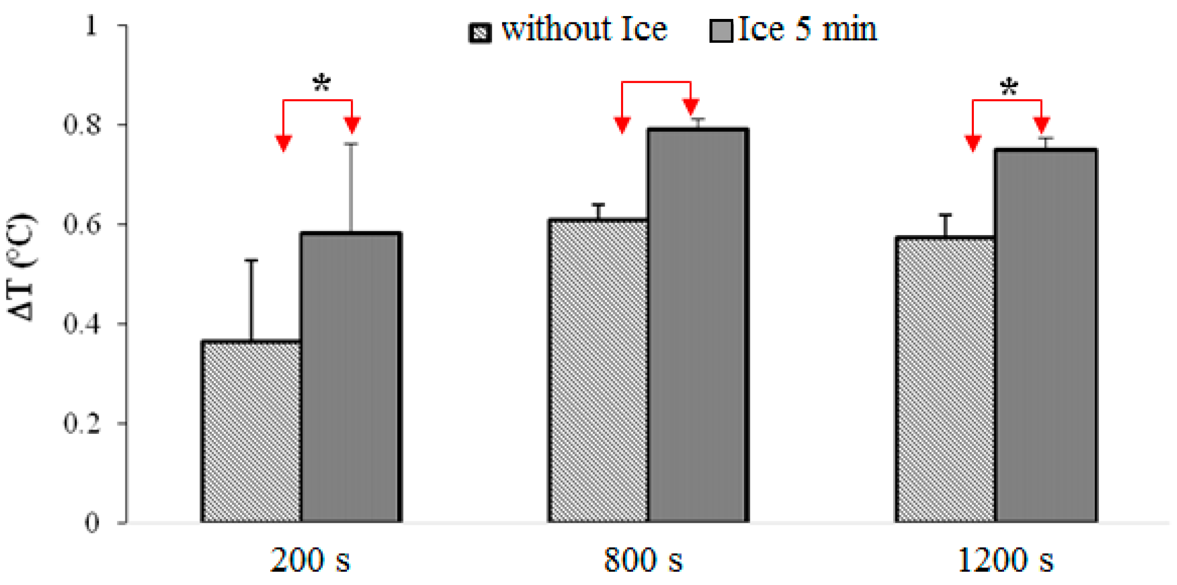 immediate and late effect of cryotherapy on balance Background: cryotherapy application is commonly used as a physical therapy tools with many advantages, however numerous researchers have stated decrease in subject balance which affects quality of movement following cryotherapy application, thus the purpose of study was to investigate the immediate and late effect of cryotherapy on ankle.