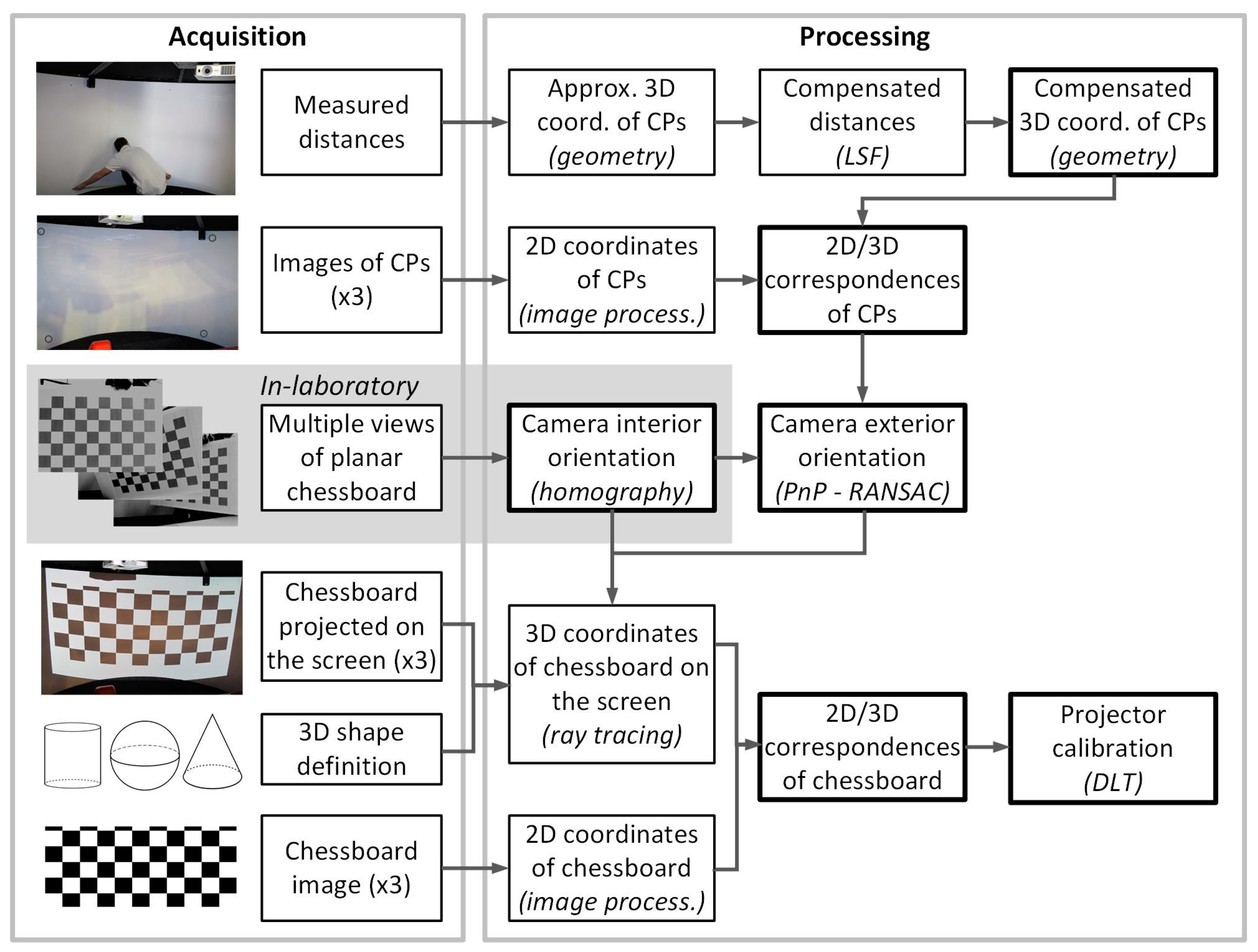 J  Imaging | Free Full-Text | A Multi-Projector Calibration