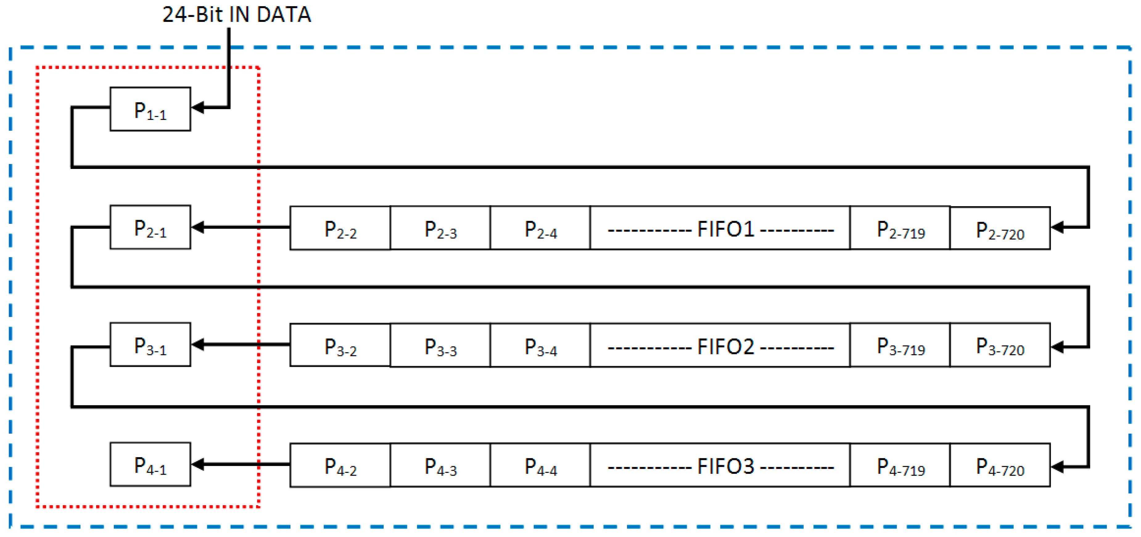 J  Imaging | Free Full-Text | Memory Efficient VLSI