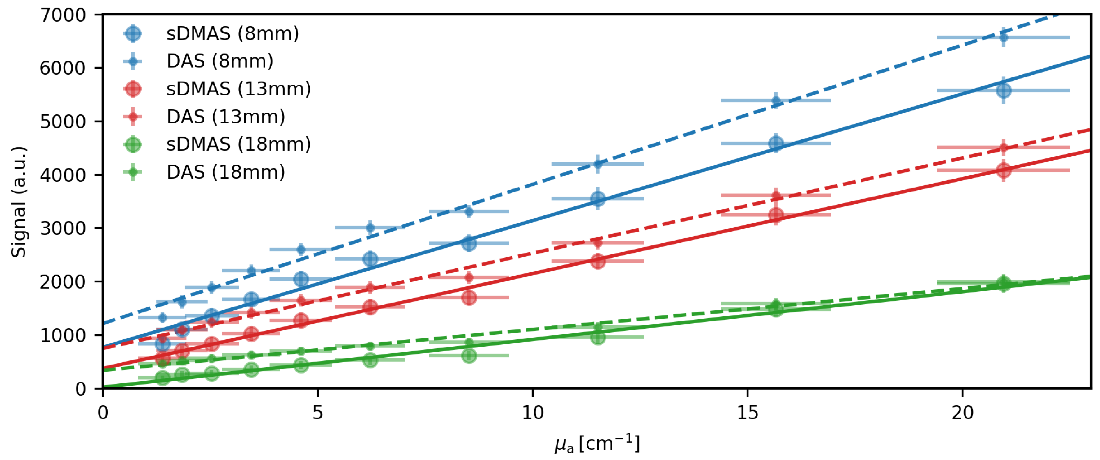 J  Imaging | Free Full-Text | Signed Real-Time Delay Multiply and