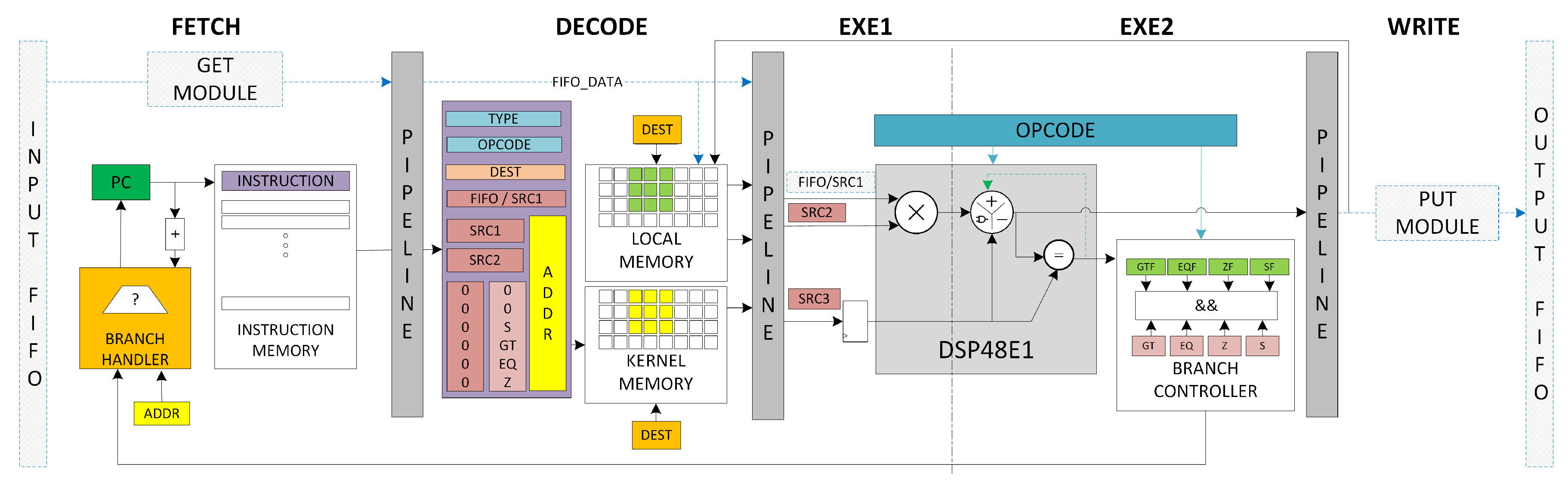 J  Imaging | Free Full-Text | FPGA-Based Processor Acceleration for