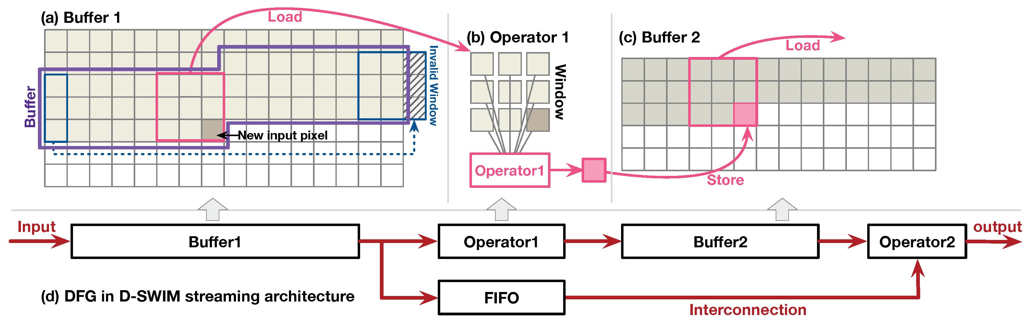 J  Imaging | Free Full-Text | High-Throughput Line Buffer