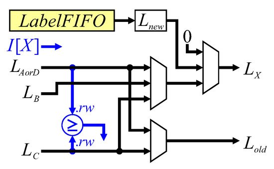 J  Imaging | Special Issue : Image Processing Using FPGAs