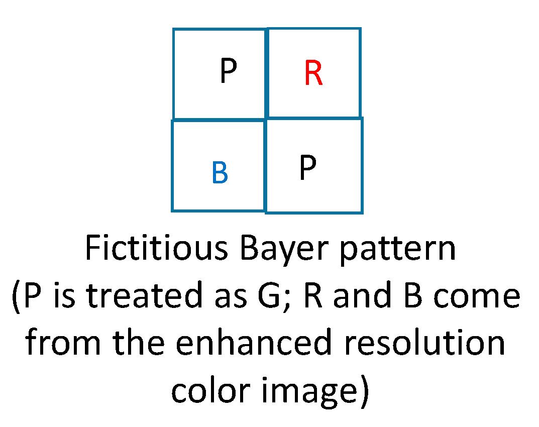 J  Imaging | Free Full-Text | Further Improvement of Debayering
