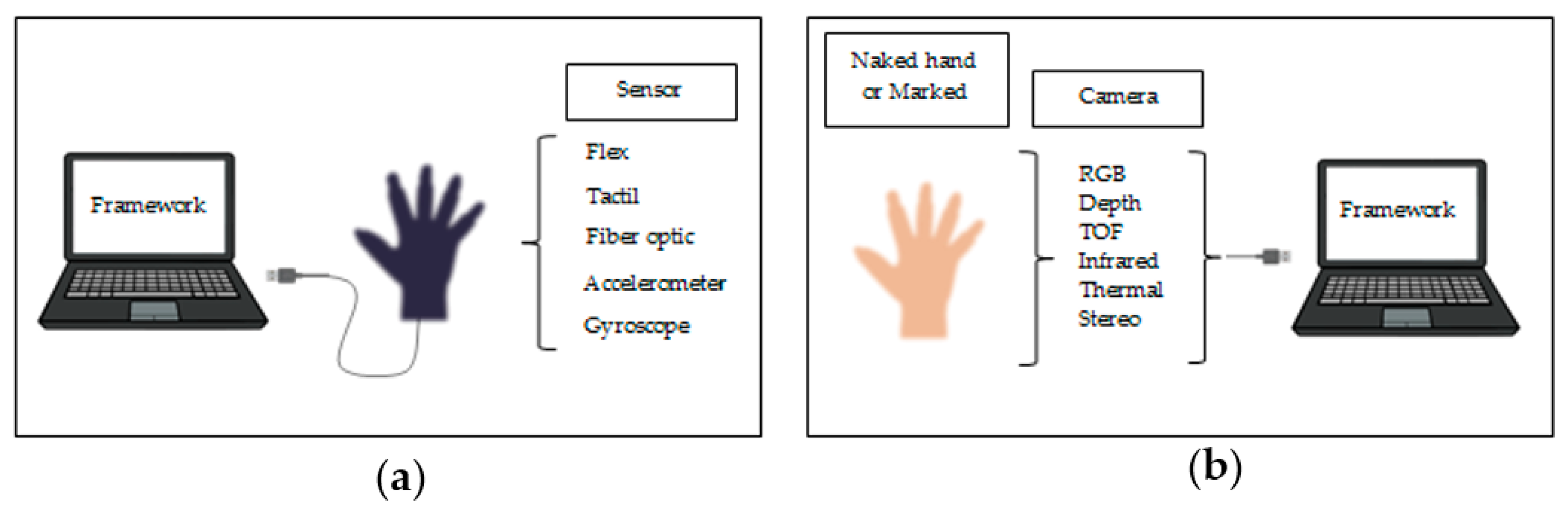 J Imaging Free Full Text Hand Gesture Recognition Based On Computer Vision A Review Of Techniques Html