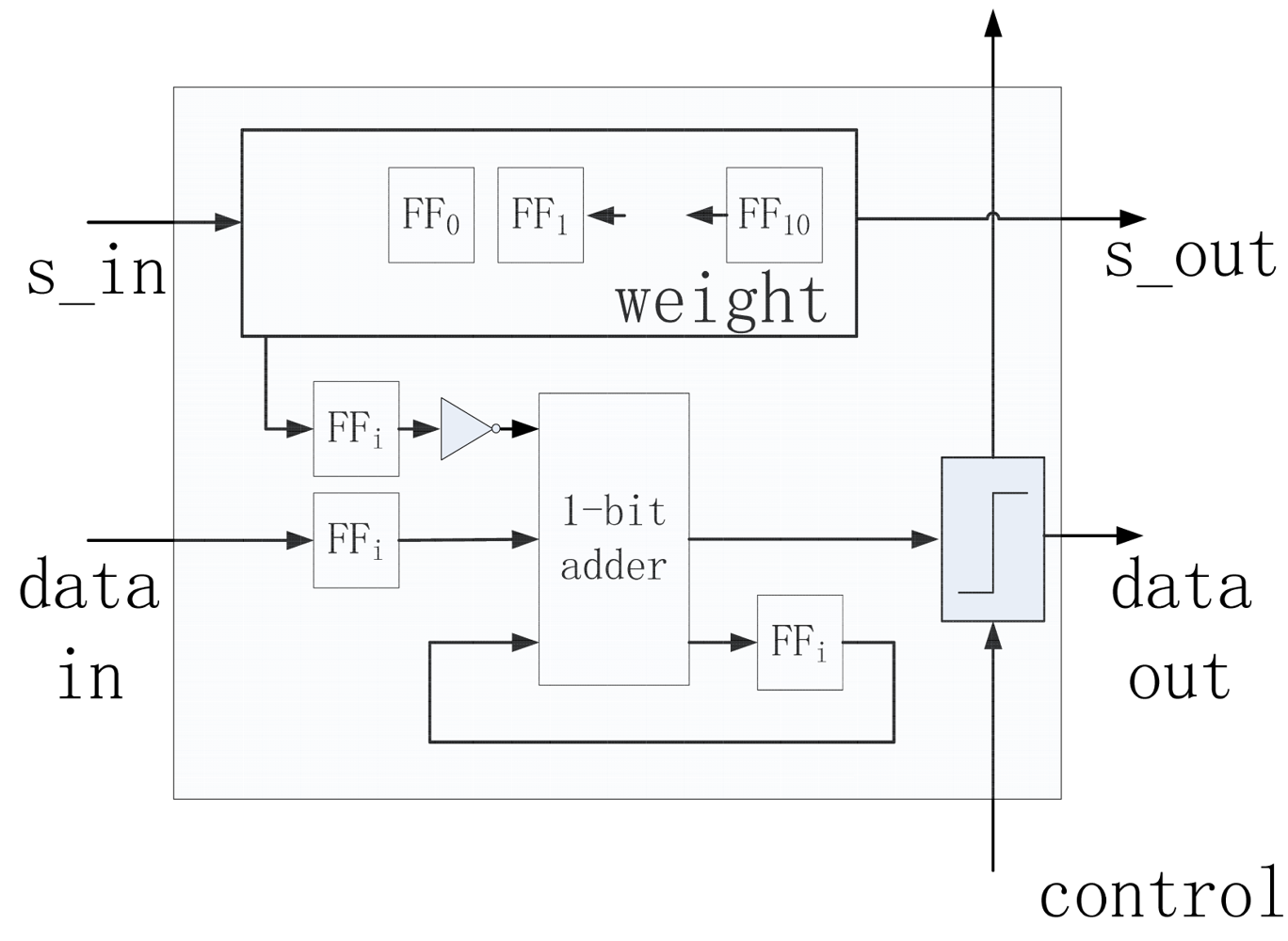 Jlpea Free Full Text A Low Power Hardware Friendly Binary 1 Bit Comparator Logic Diagram 01 00045f7 1024