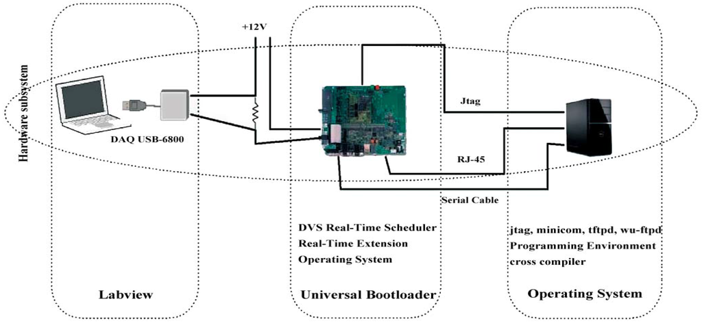 research paper on cpu scheduling In this paper, a new fuzzy logic based cpu scheduling algorithm has been  proposed to overcome  many researchers have tried to implement fuzzy logic.