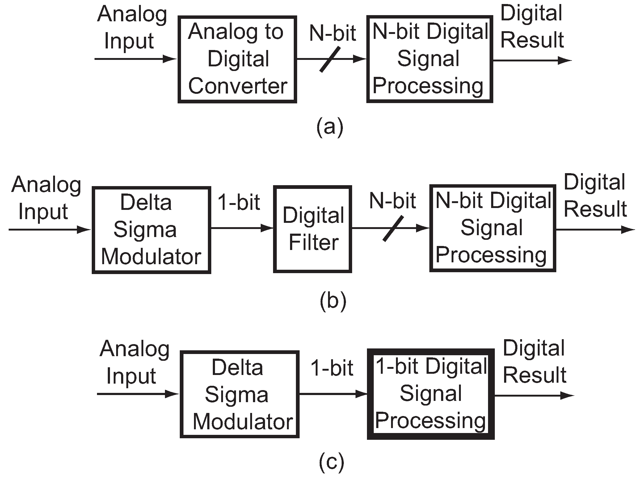 Jlpea Free Full Text Hardware Efficient Delta Sigma Based Analogue To Digital Conversion Tutorial Circuits Sequential Logic No