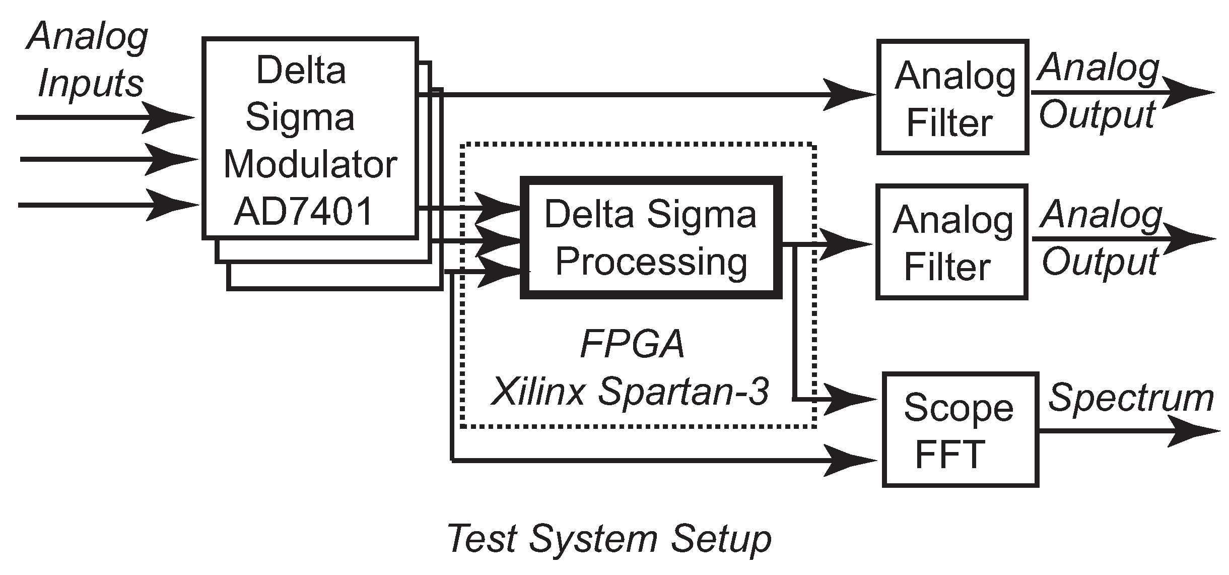 Jlpea free full text hardware efficient delta sigma based jlpea 05 00234 g015 1024 baditri Image collections