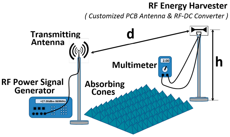 Rf Energy Harvesting Energy Etfs