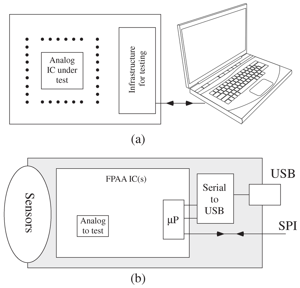 Jlpea Special Issue Ultra Low Power Vlsi Design For Emerging Testing Of Circuit Open