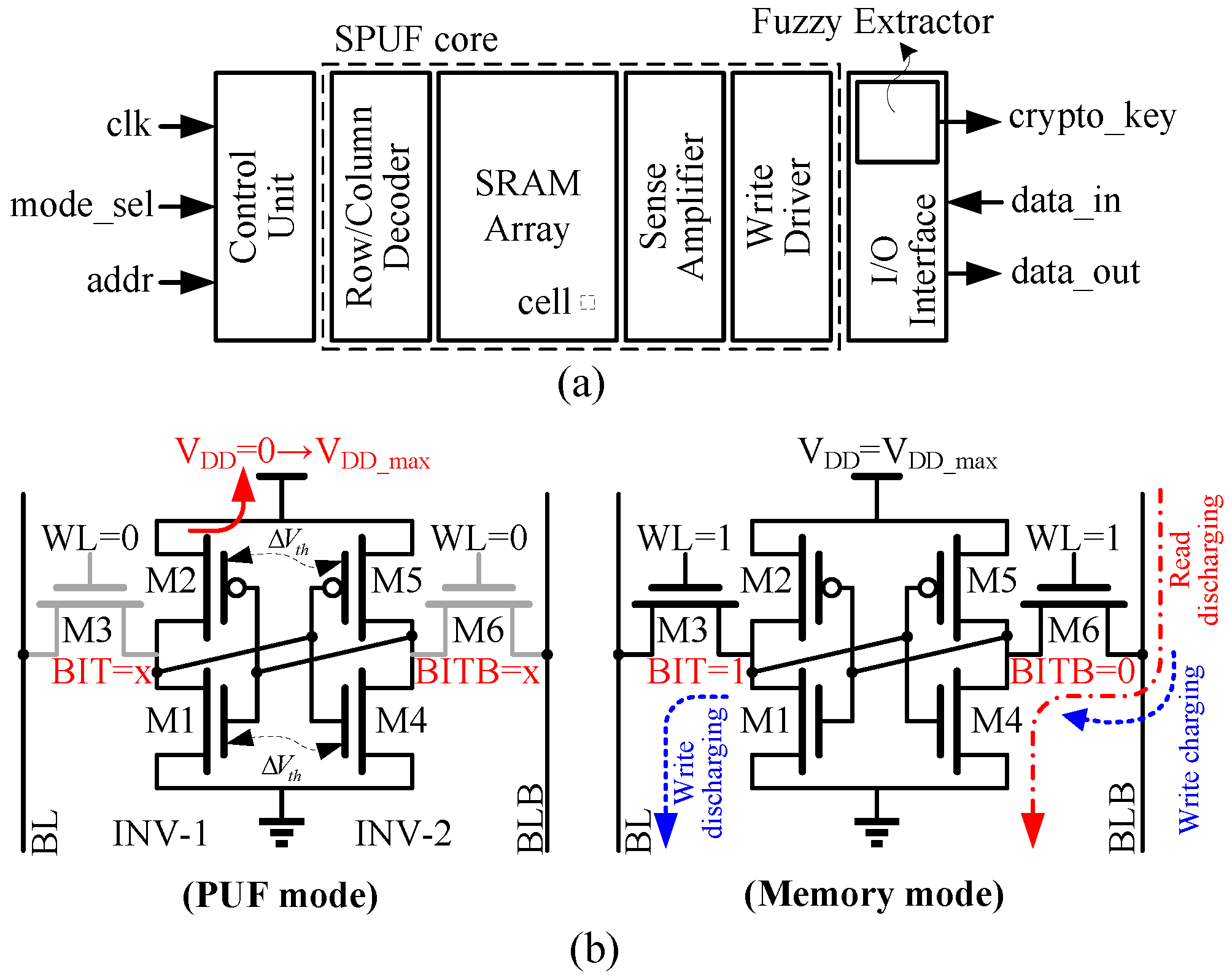 Logic Diagram Of Static Ram Cell Control Wiring Diagrams Jlpea Free Full Text Sizing Sram With Voltage Biasing Circuit