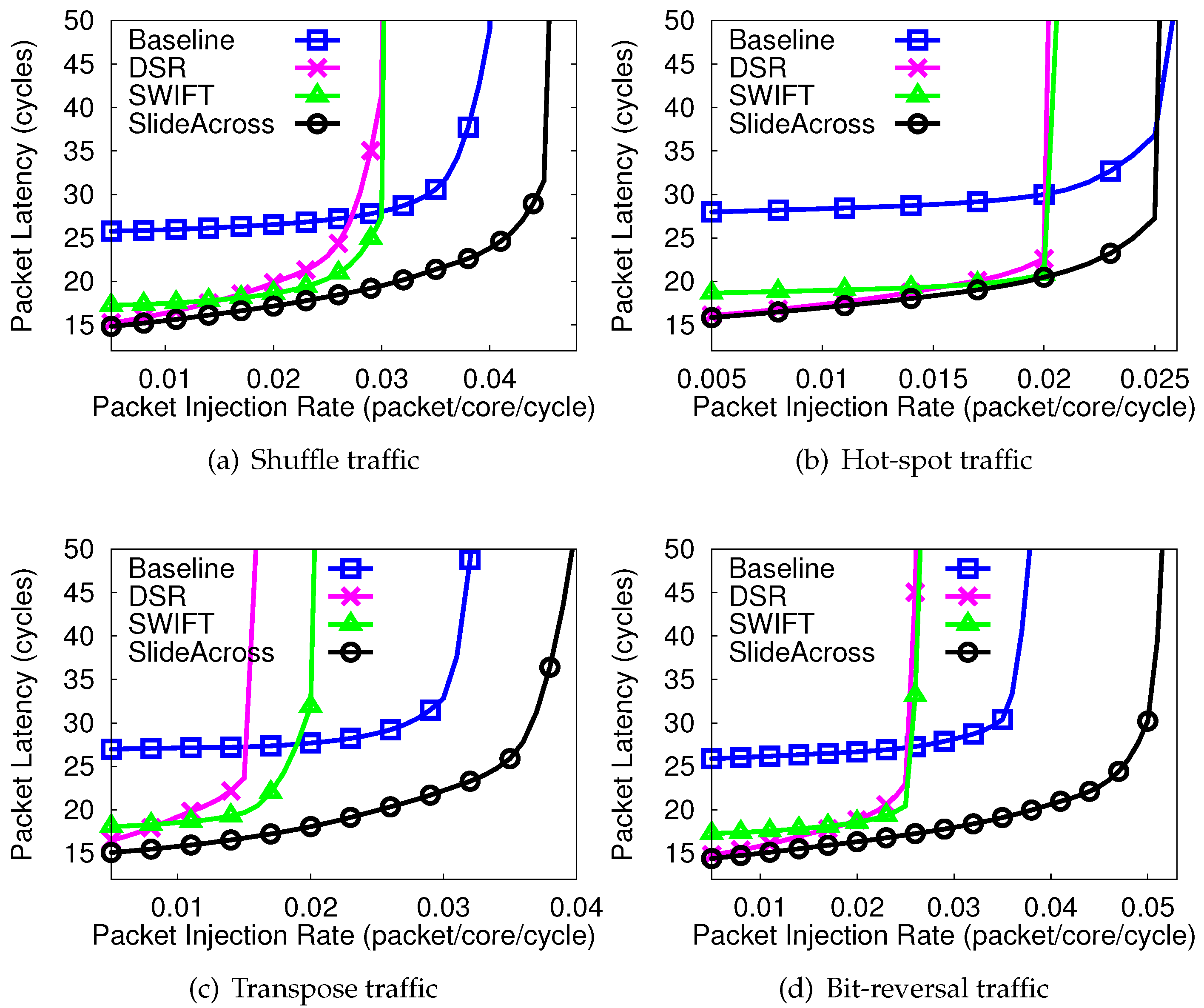 JLPEA | Free Full-Text | Extending the Performance of Hybrid NoCs