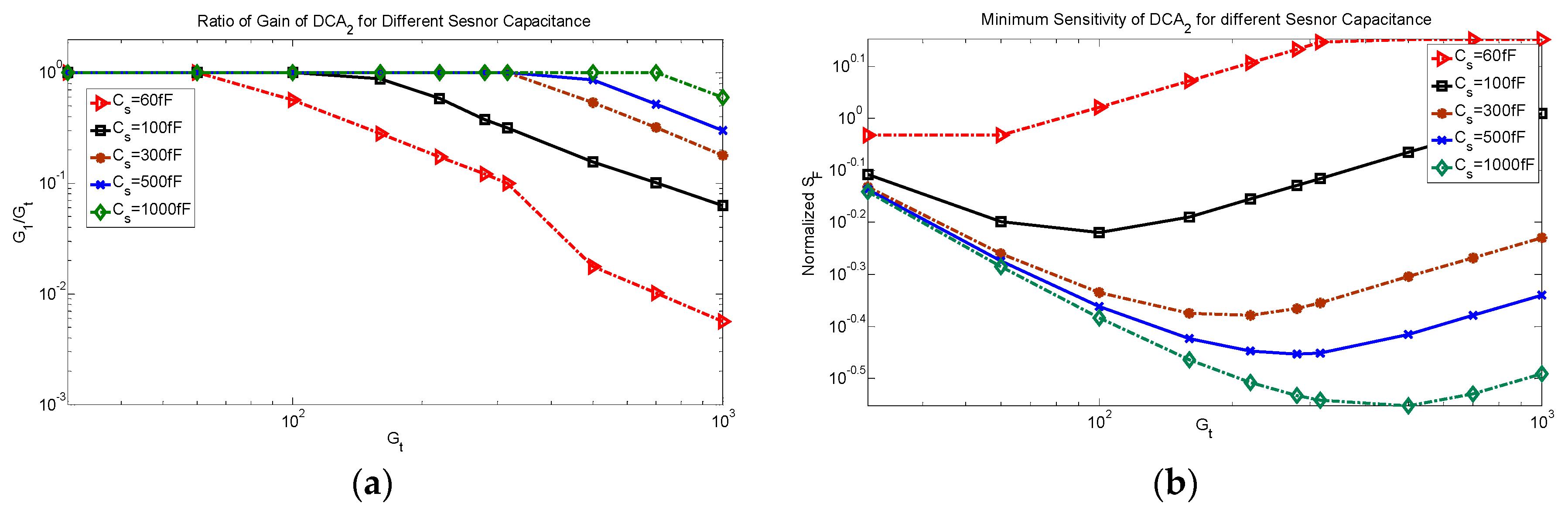 Capacitive Sensor System Circuit Diagram Tradeoficcom