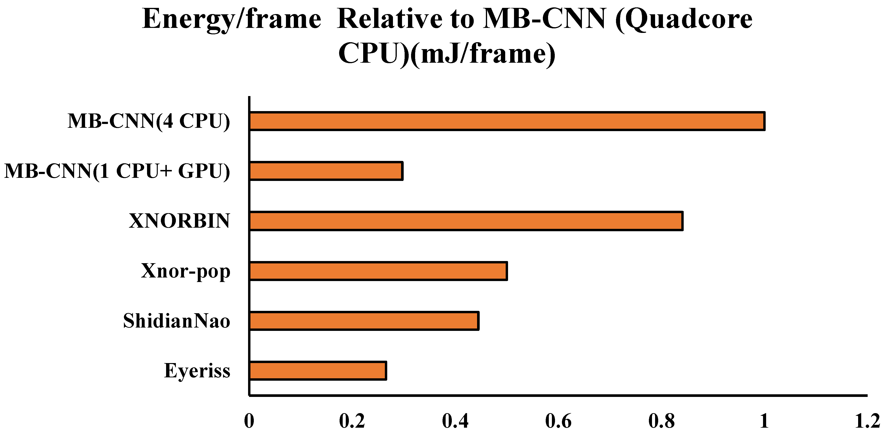 JLPEA   Free Full-Text   MB-CNN: Memristive Binary Convolutional