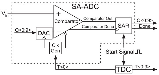 Journal of Low Power Electronics and Applications | An Open