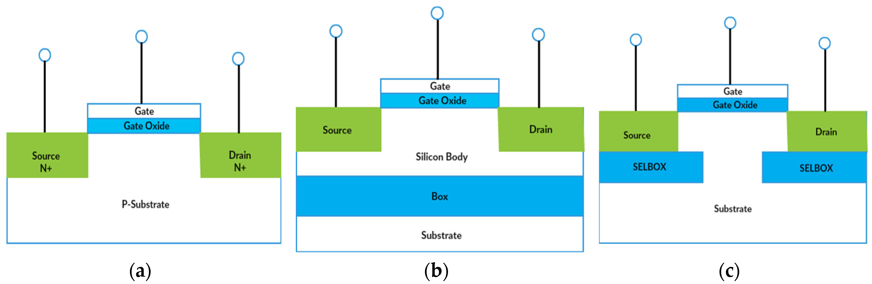 Stick Diagram Design In Complementary Static Cmos