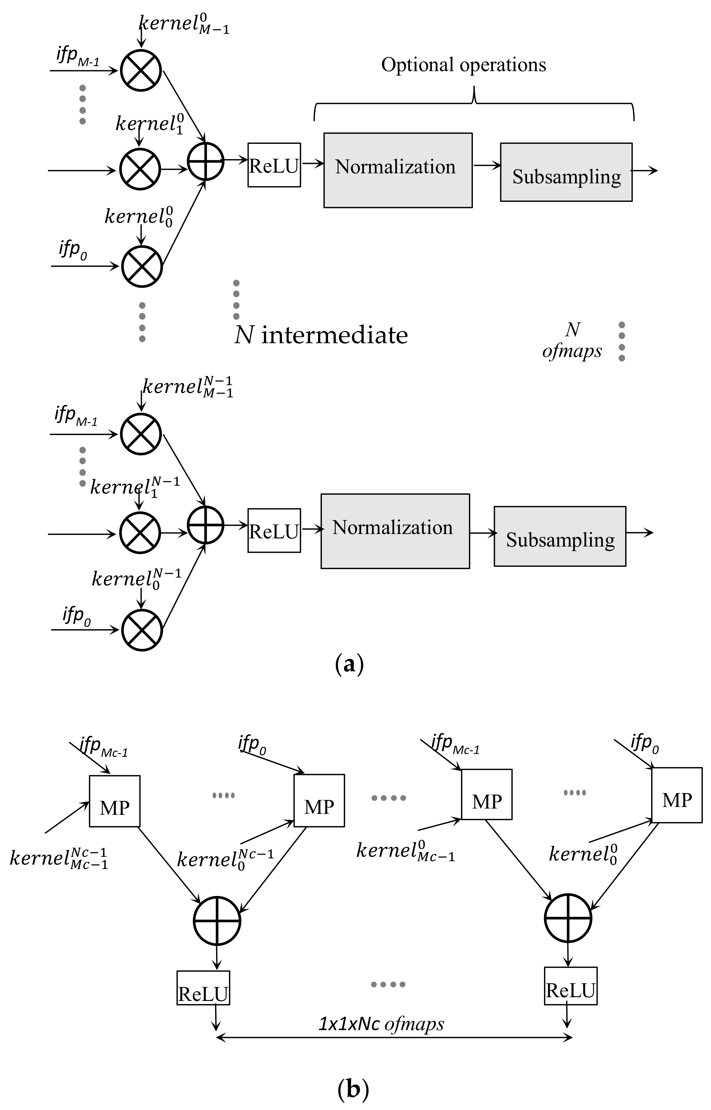 Jlpea Free Full Text Energy Efficient Architecture For Cnns Inference On Heterogeneous Fpga