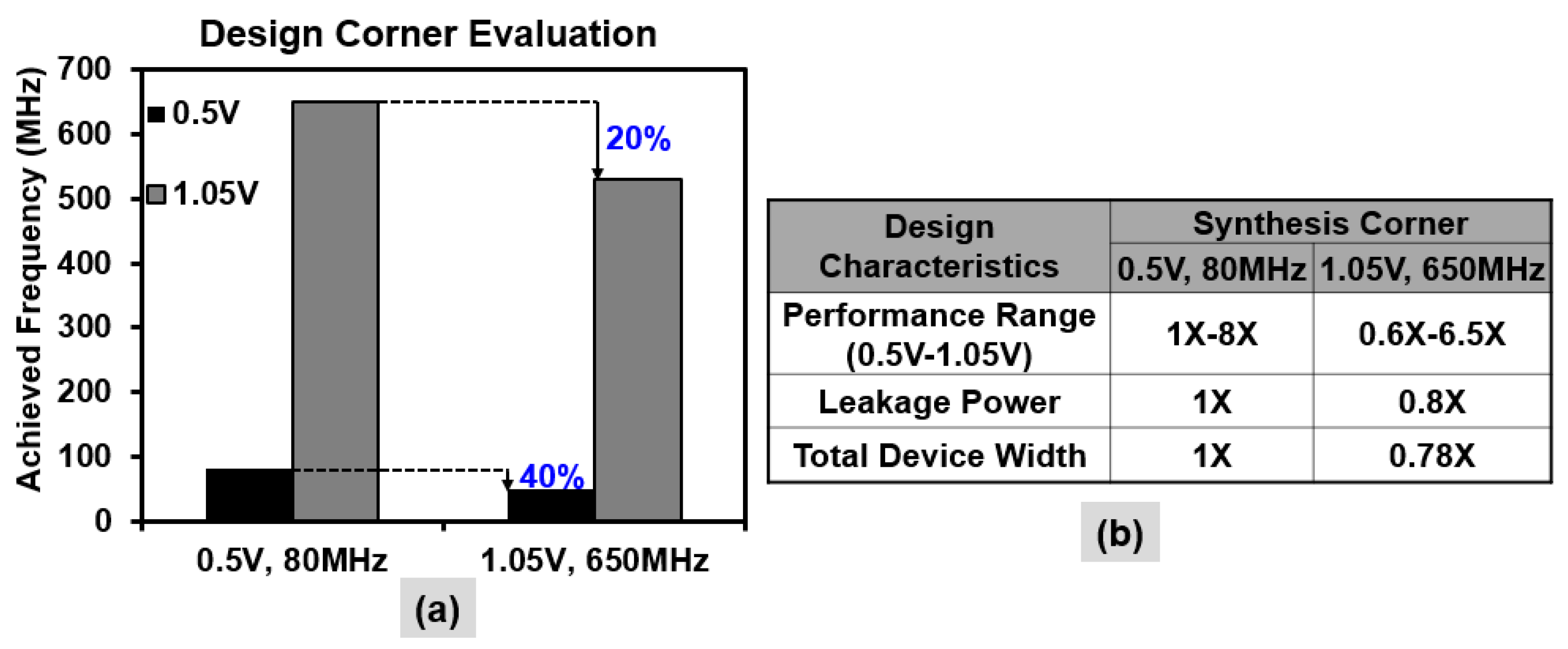 Jlpea Free Full Text Near Threshold Voltage Design Techniques For Heterogenous Manycore System On Chips Html
