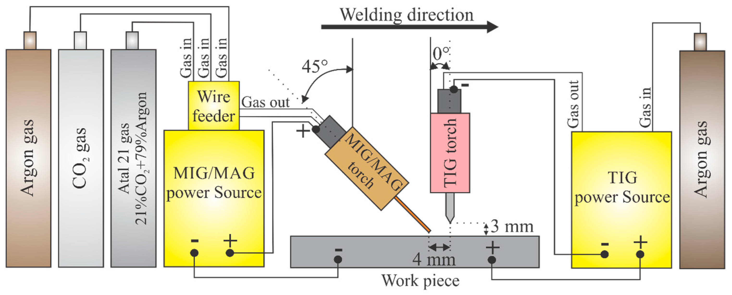 Jmmp Free Full Text Optimizing The Parameters Of Tig Mig Mag Diagram Welding Torch No