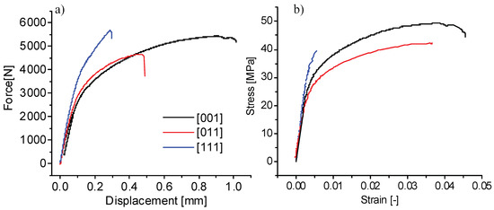 Jmmp Free Full Text The Static And Fatigue Behavior Of Alsimg