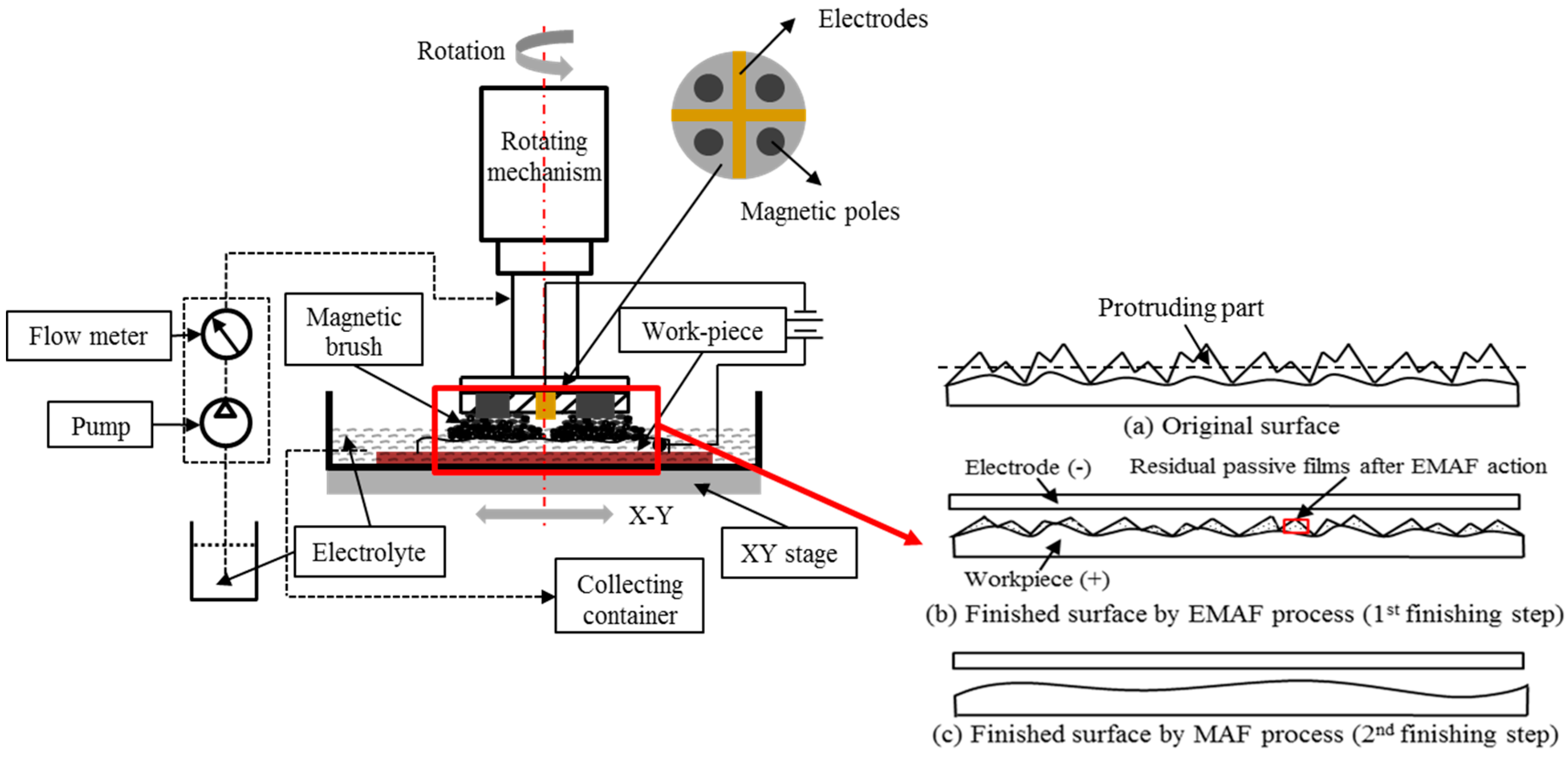 Jmmp Free Full Text Study On Electrolytic Magnetic Abrasive Process Flow Diagram Html No