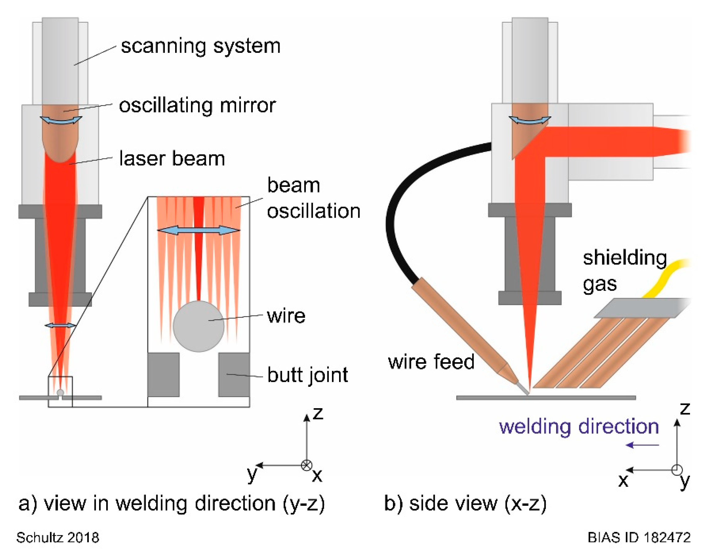 Jmmp Free Full Text Process Stability During Laser Beam Welding With Beam Oscillation And Wire Feed Html