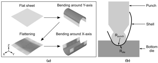 Jmmp Special Issue Analysis And Modeling Of Sheet Metal Forming Processes
