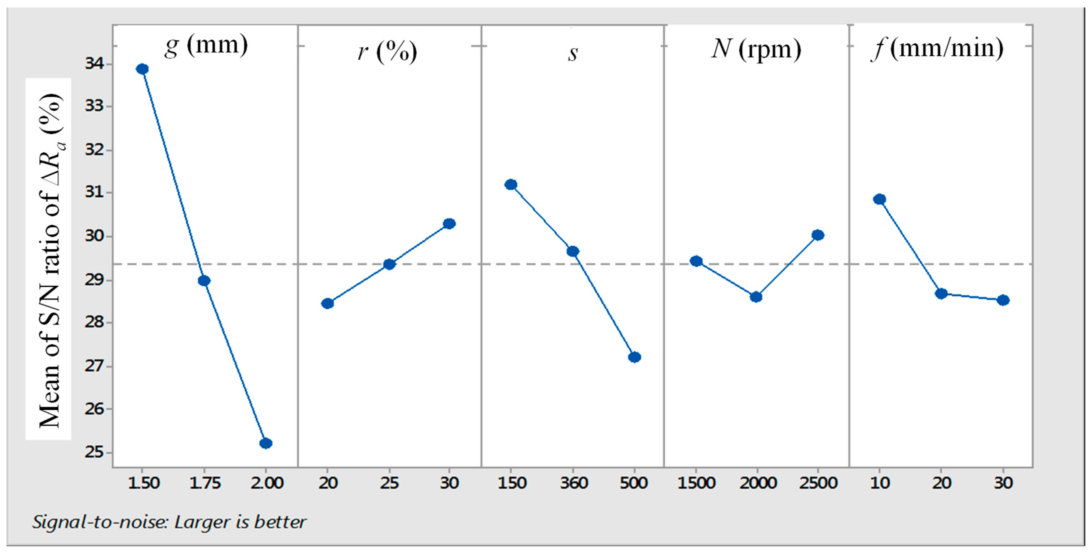 JMMP   Free Full-Text   Interplay of Process Variables in Magnetic