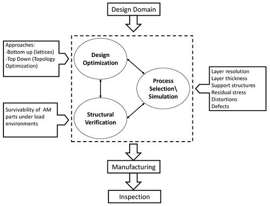 Journal of Manufacturing and Materials Processing   An Open Access
