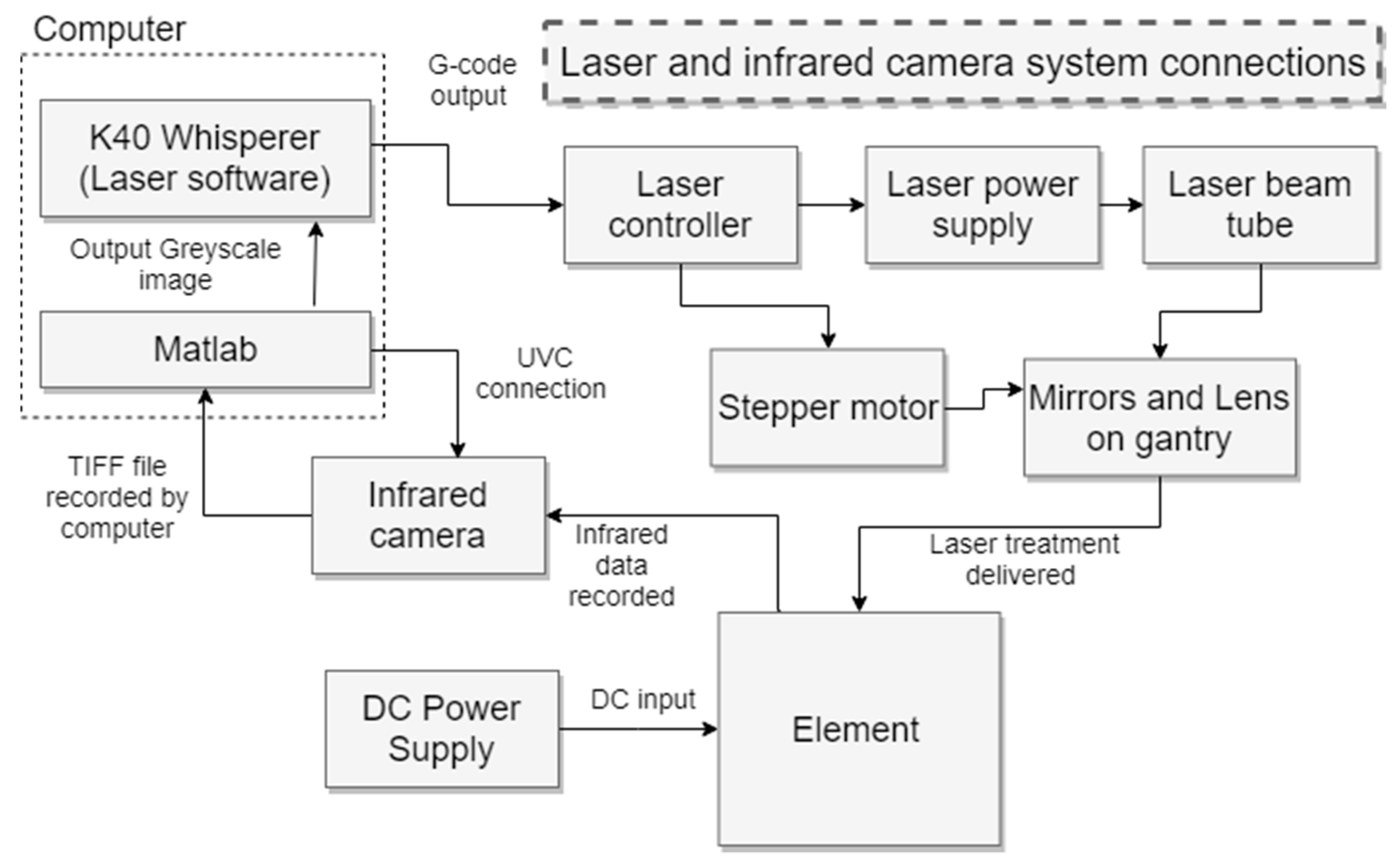 JMMP | Free Full-Text | Automated Laser Ablation of