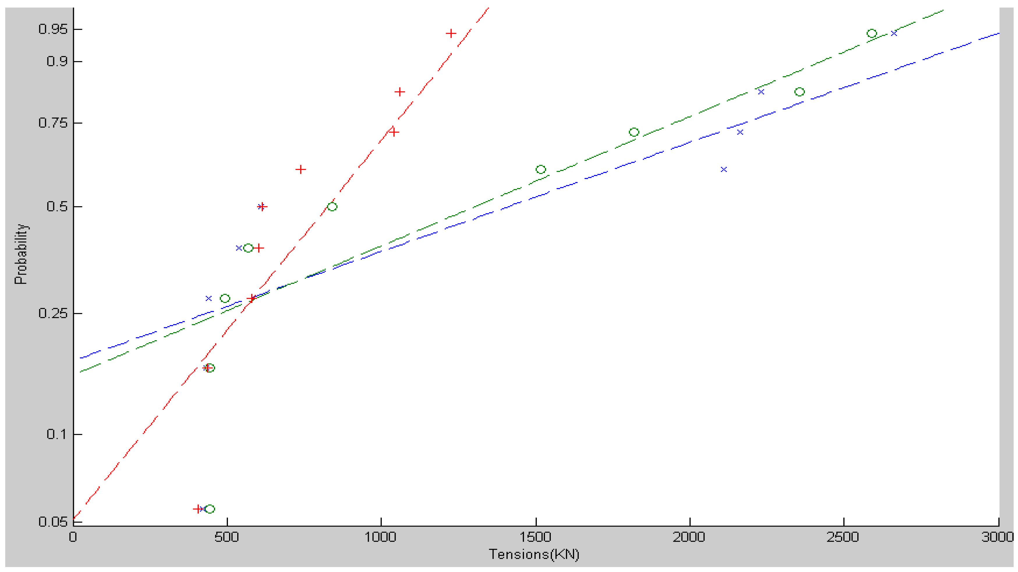 Tidal Current Measurement