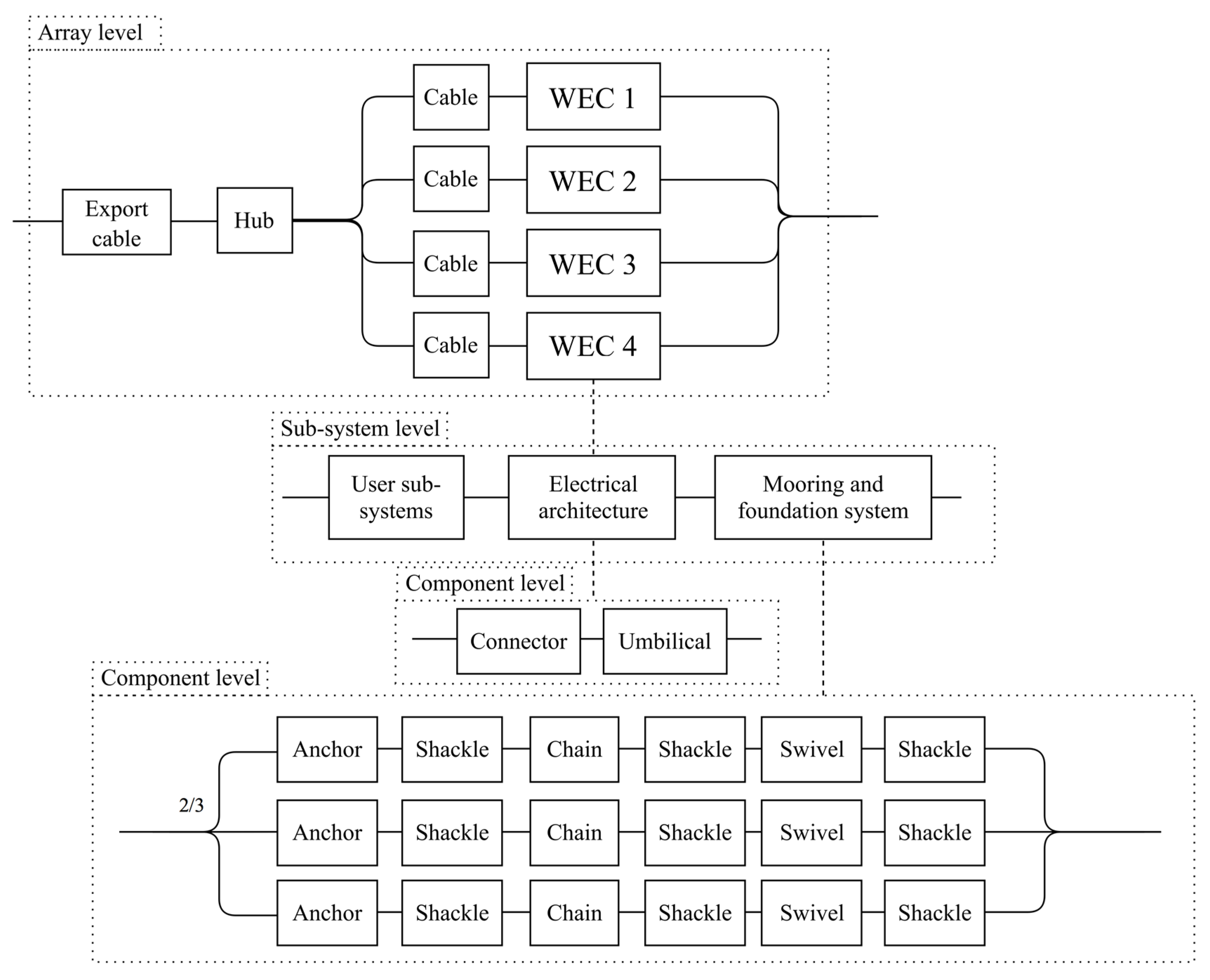 reliability block diagram 2 out of 3 jmse free full text reducing reliability uncertainties for  reducing reliability uncertainties for