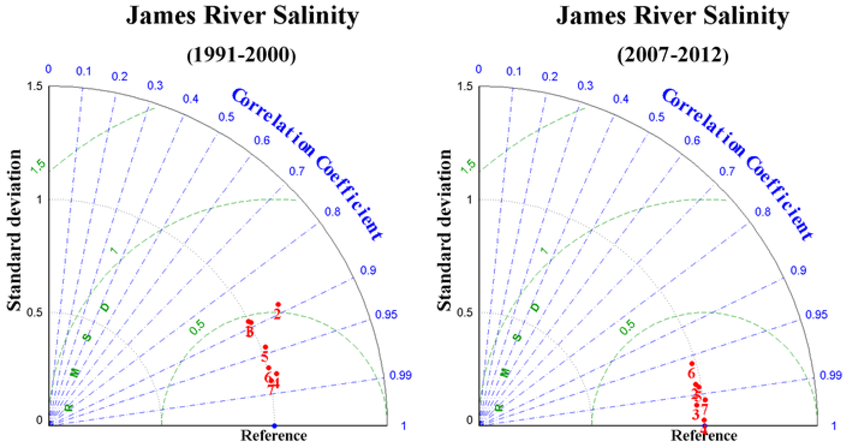 Jmse free full text development of the hydrodynamic model for jmse 04 00082 g004 nvjuhfo Image collections