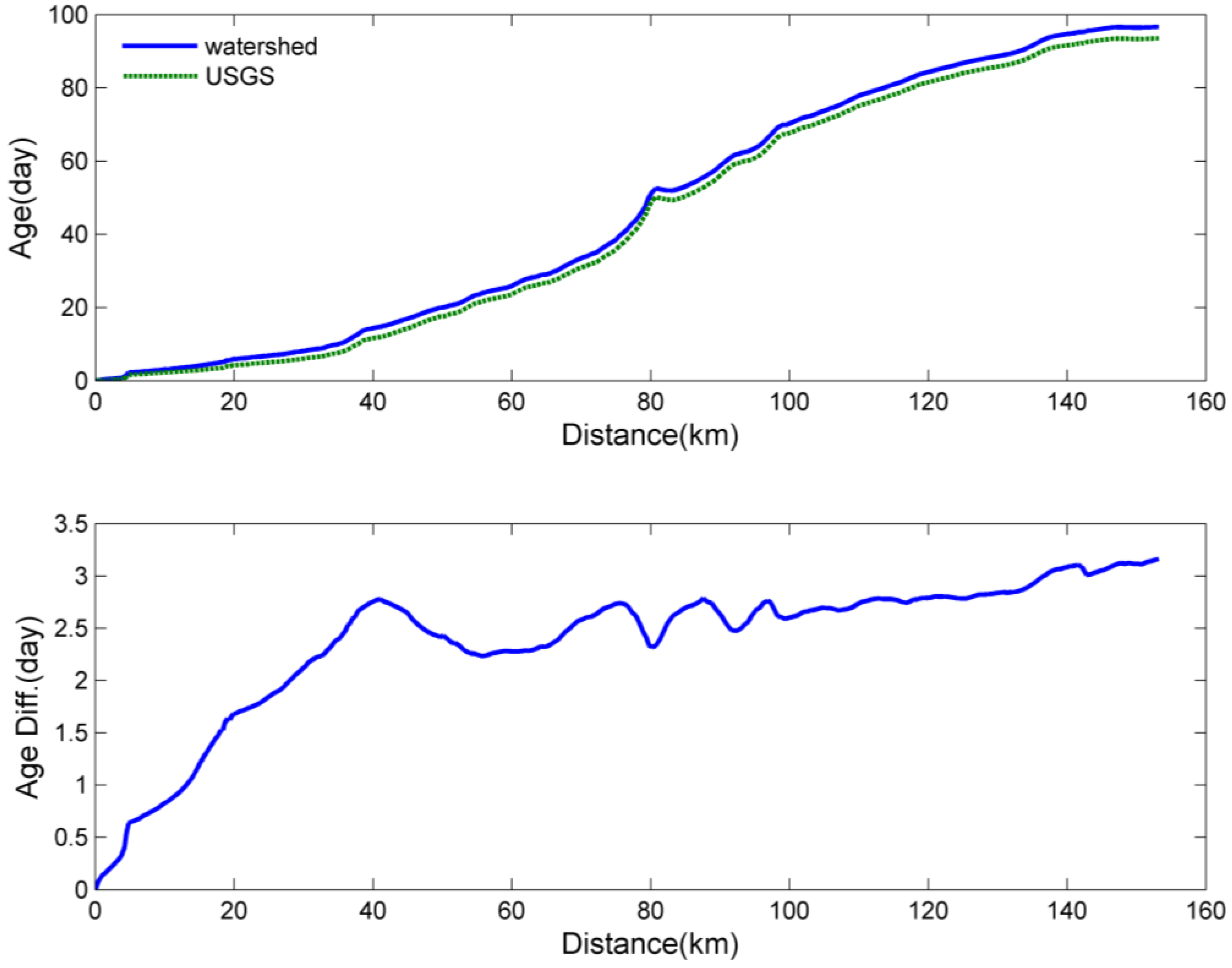 Jmse free full text development of the hydrodynamic model for jmse 04 00082 g011 nvjuhfo Image collections