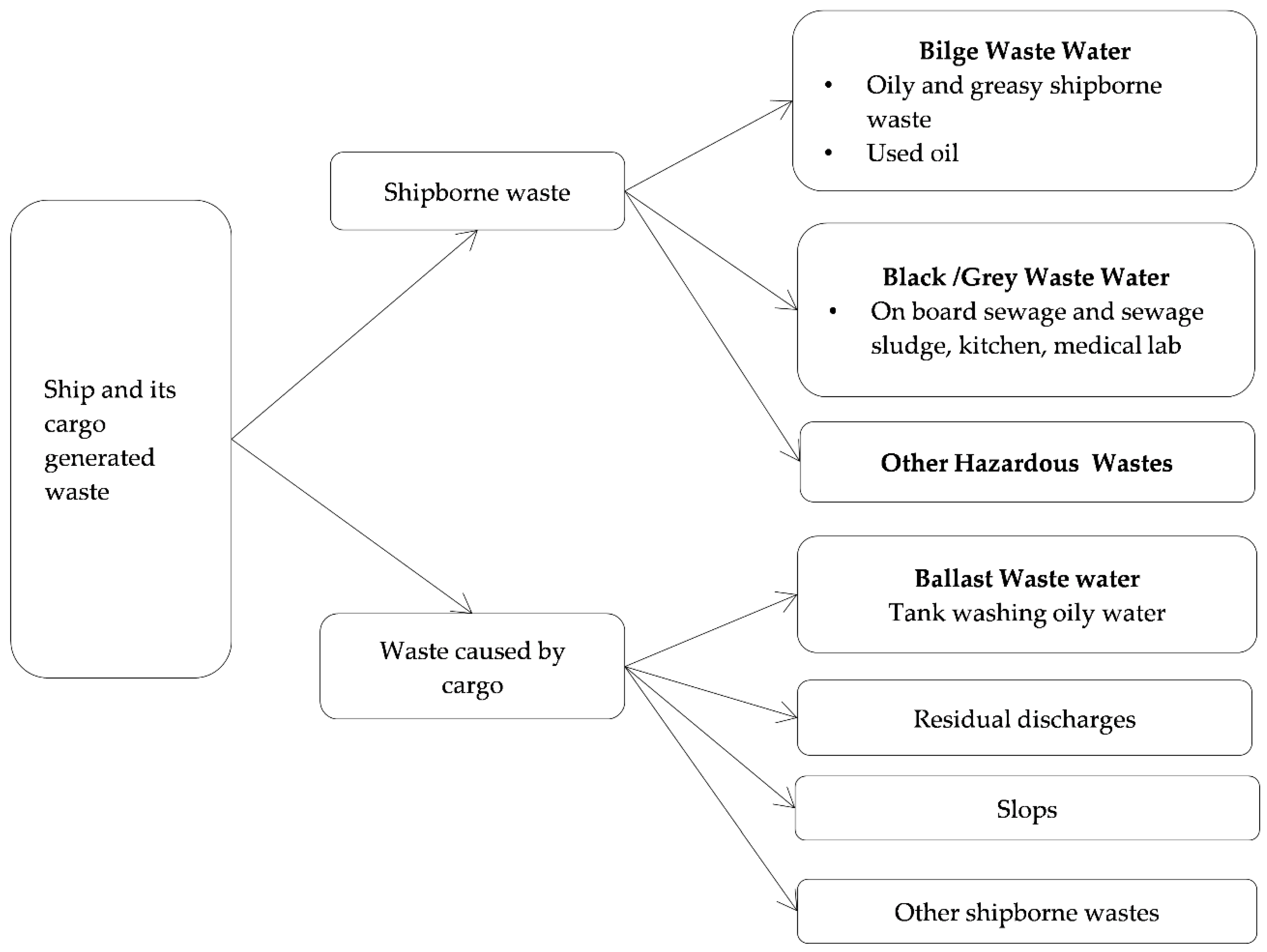 Jmse Free Full Text An Analysis Of Ship Source Marine Pollution