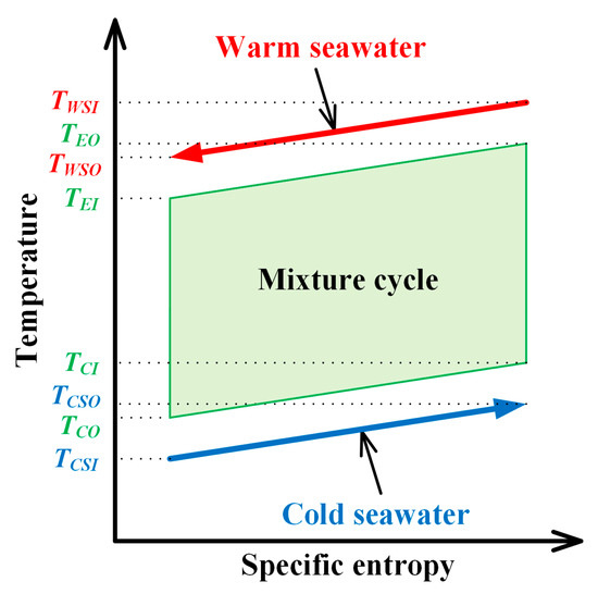 JMSE | Special Issue : Ocean Thermal Energy Conversion
