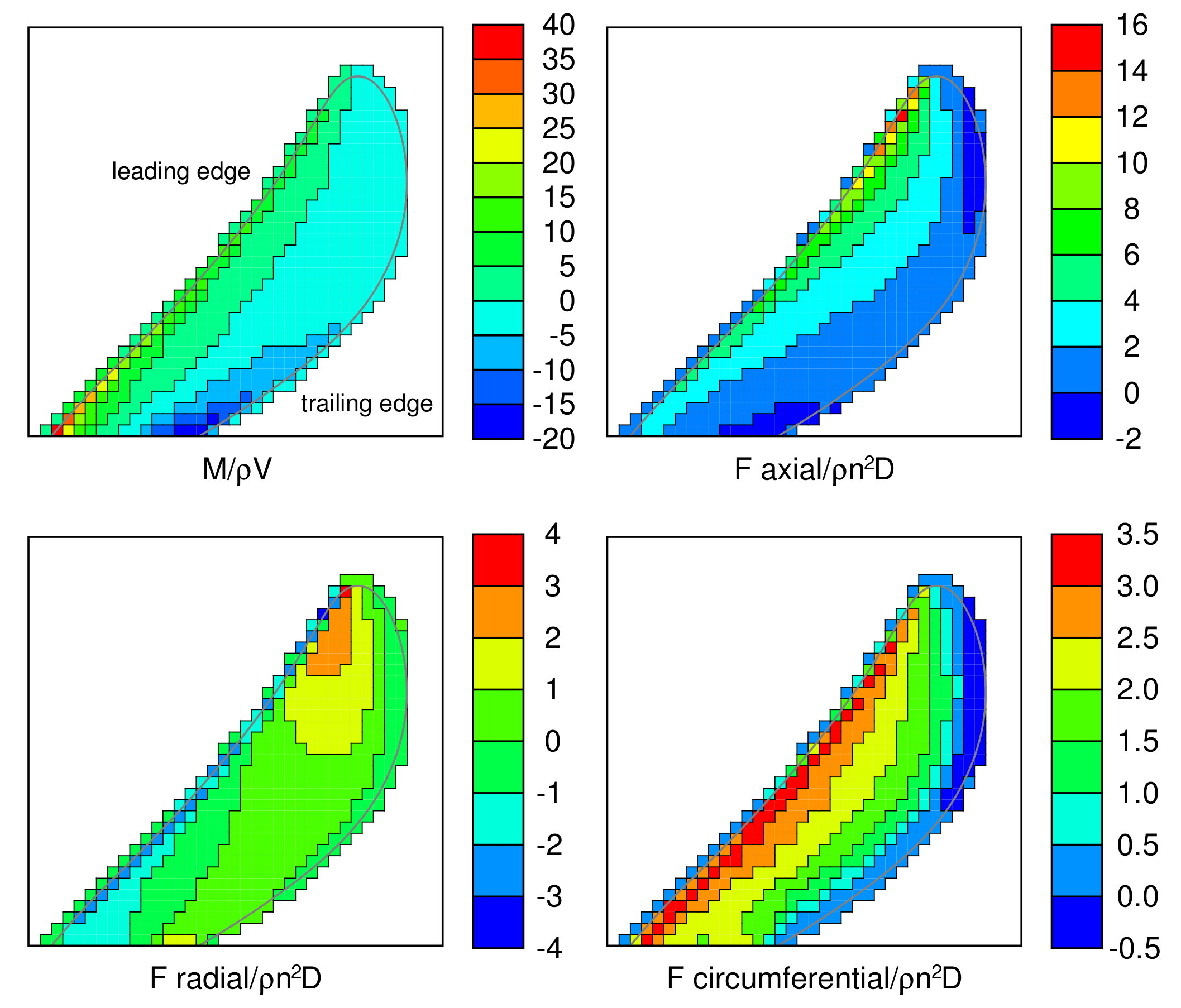 Force Vs Mass Flow Rate: Modelling A Propeller Using Force