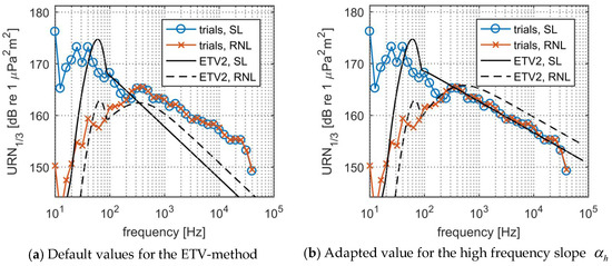 JMSE | Free Full-Text | A Semi-Empirical Prediction Method