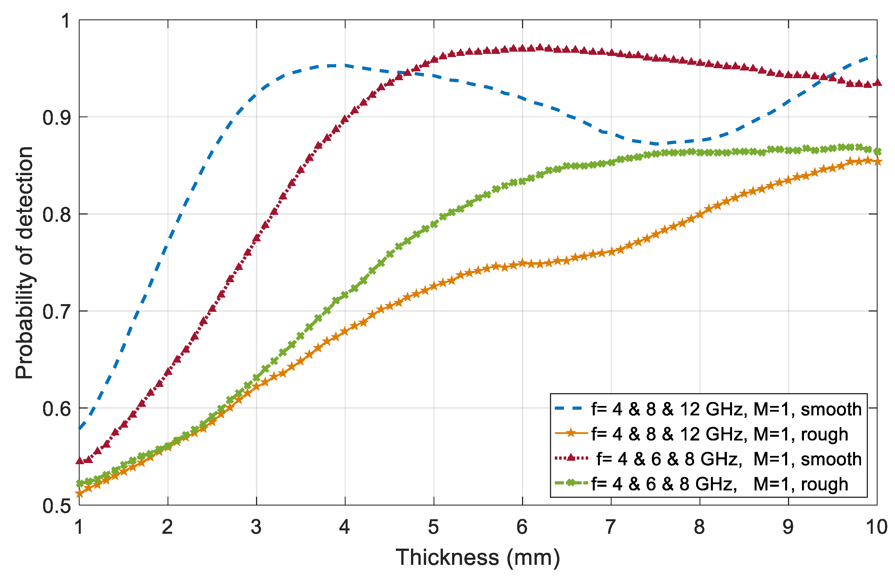 JMSE | Free Full-Text | Bayesian Statistics of Wide-Band