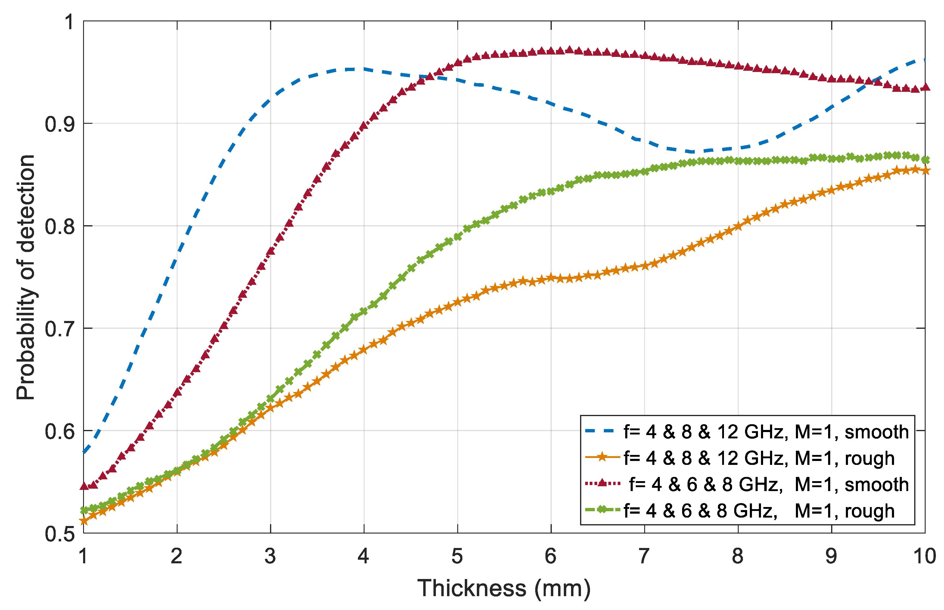 JMSE | Free Full-Text | Bayesian Statistics of Wide-Band Radar