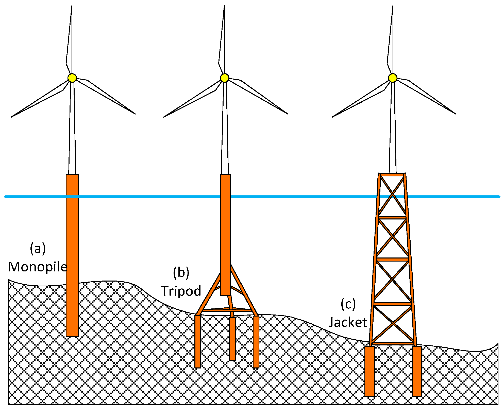Jmse Free Full Text Tripod Supported Offshore Wind Turbines Modal And Coupled Analysis And A Parametric Study Using X Sea And Fast Html