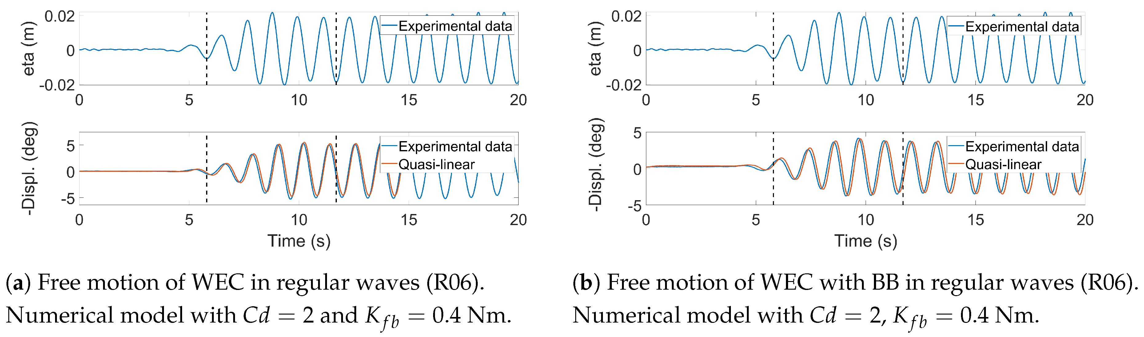 JMSE | Free Full-Text | Numerical and Experimental Modelling of a