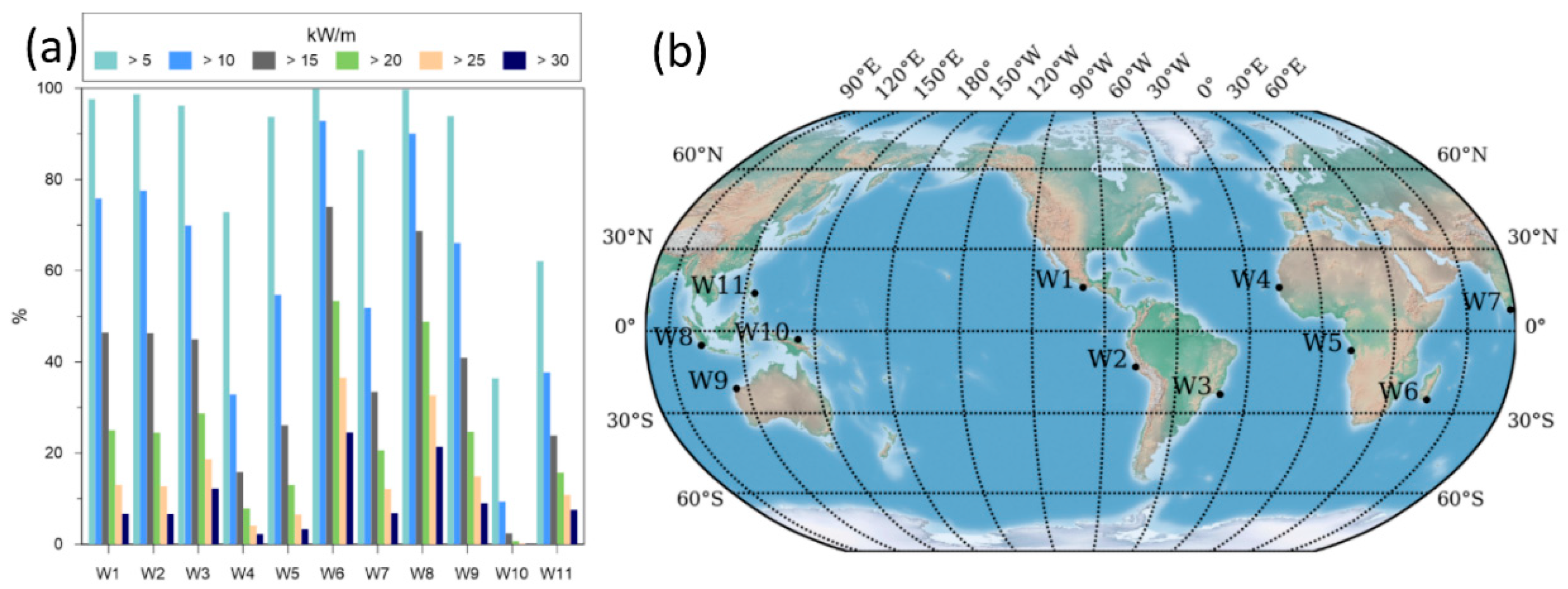 JMSE | Free Full-Text | Wave Energy in Tropical Regions