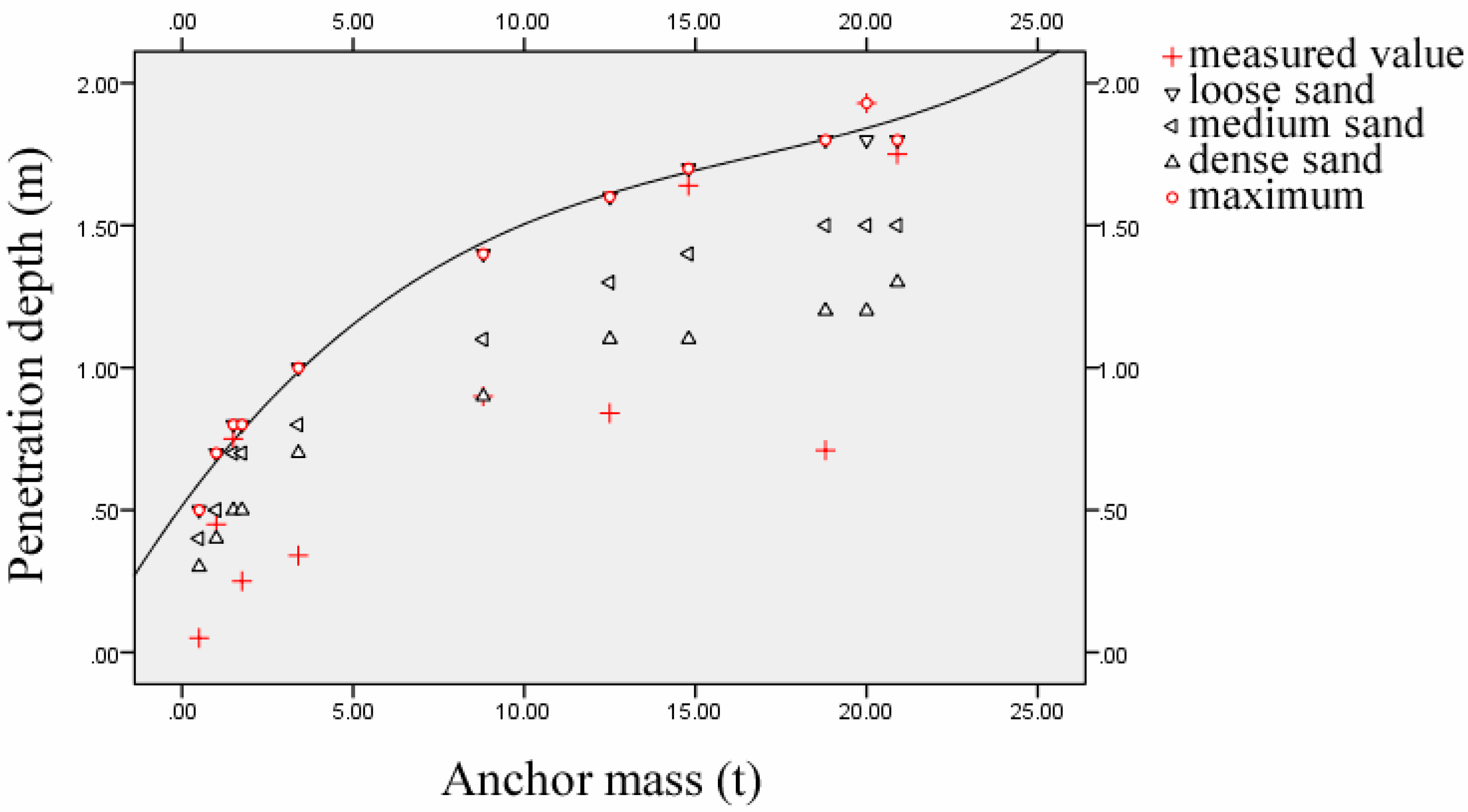 JMSE | Free Full-Text | Buried Depth of a Submarine Pipeline Based