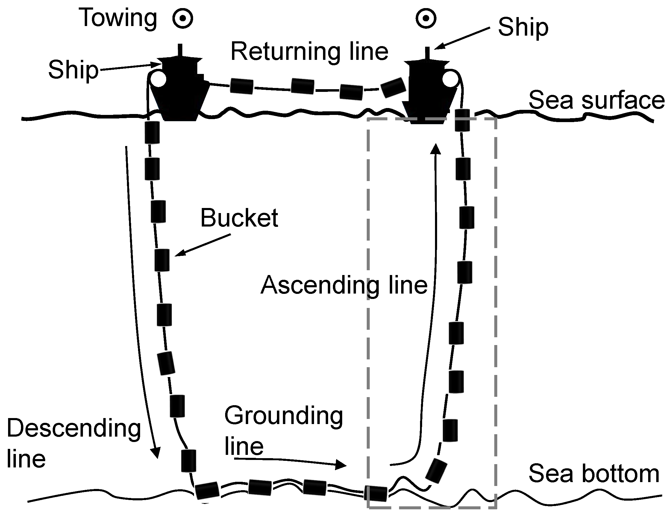 [TVPR_3874]  JMSE | Free Full-Text | Linear Analysis of the Static and Dynamic Responses  of the Underwater Axially Moving Cables to Bucket Loads | HTML | Descending Lines Ground Wiring Diagram |  | MDPI