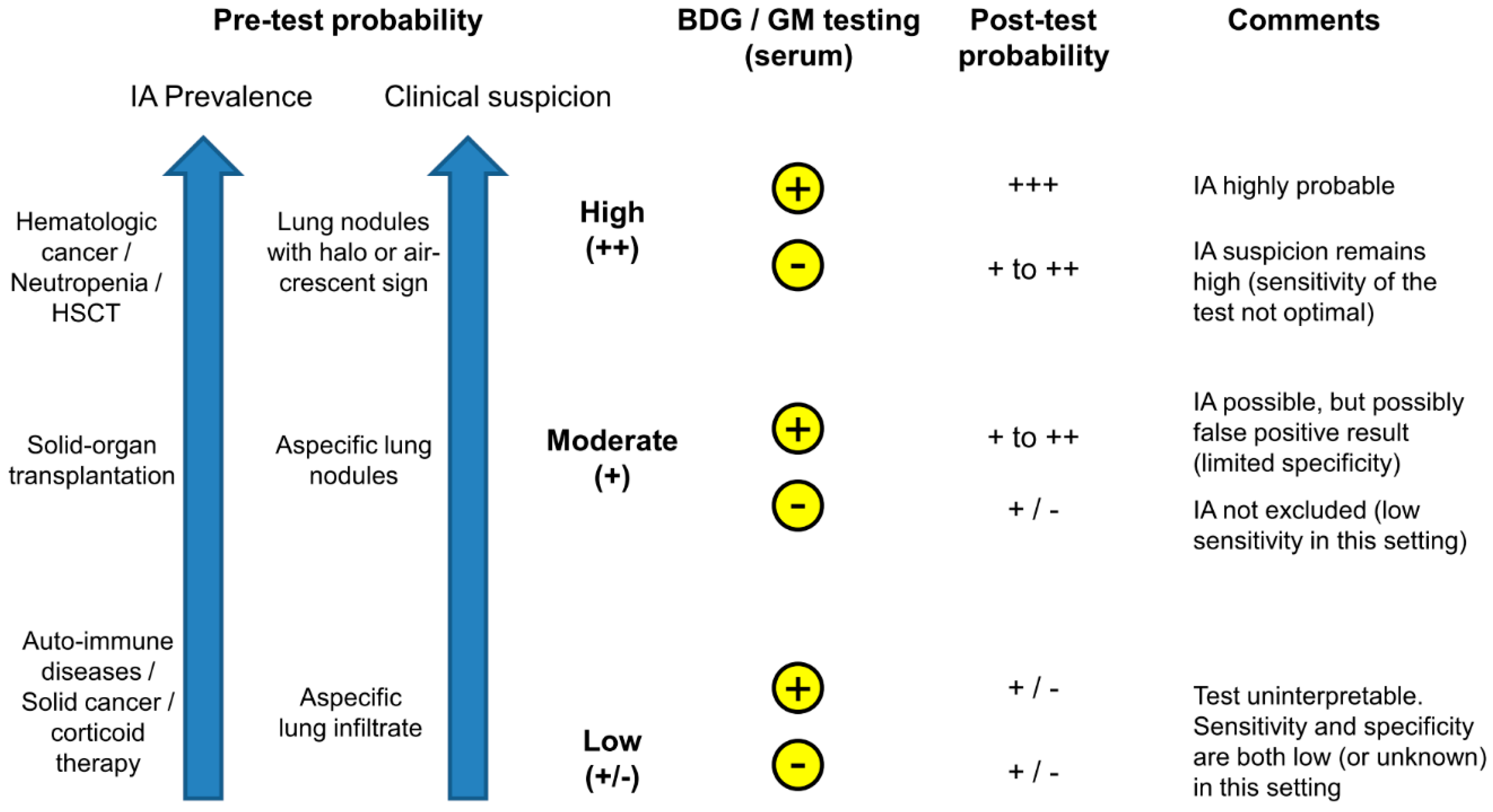JoF | Free Full-Text | Galactomannan and 1,3-β-d-Glucan Testing for