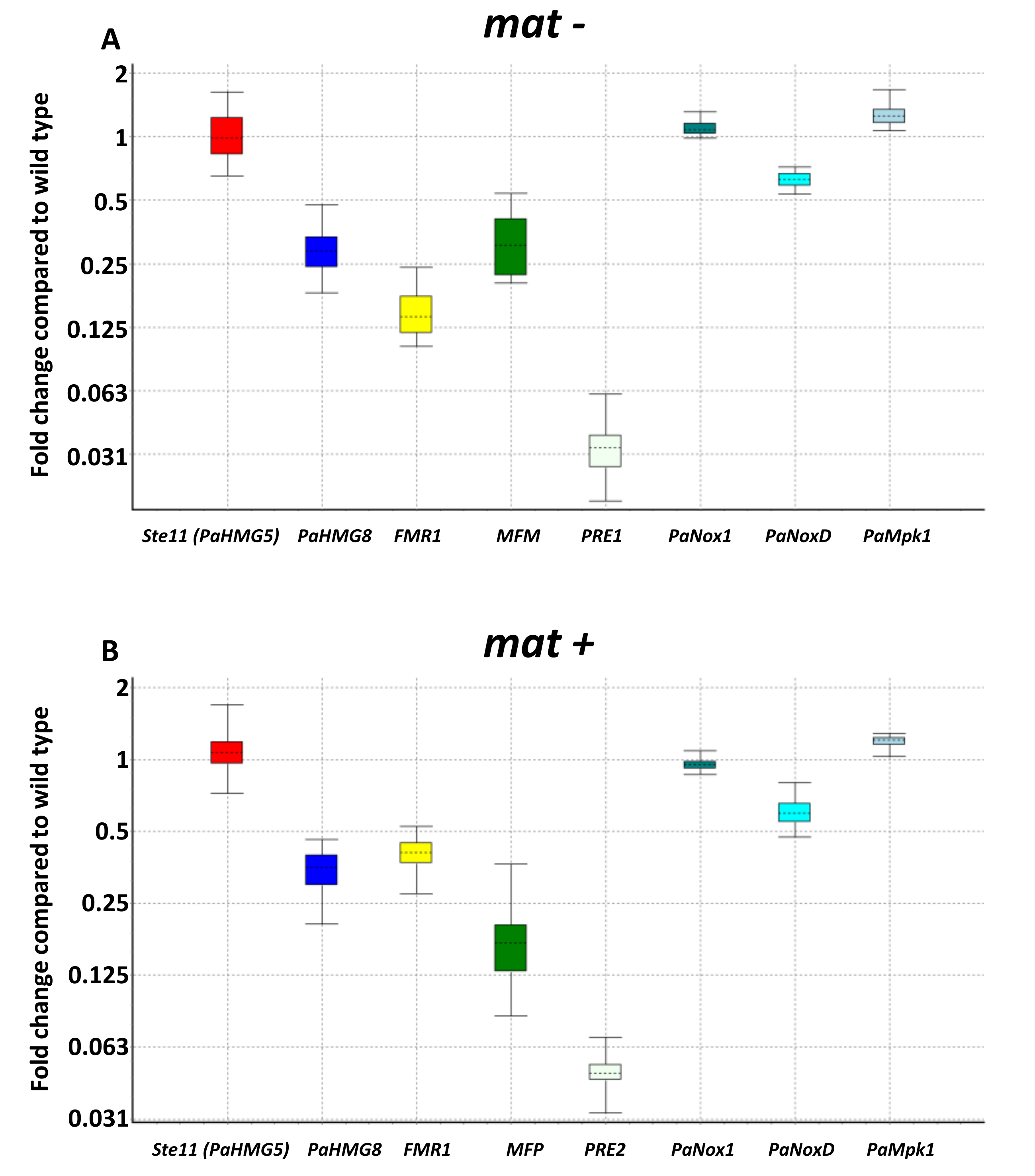 JoF | Free Full-Text | PaPro1 and IDC4, Two Genes