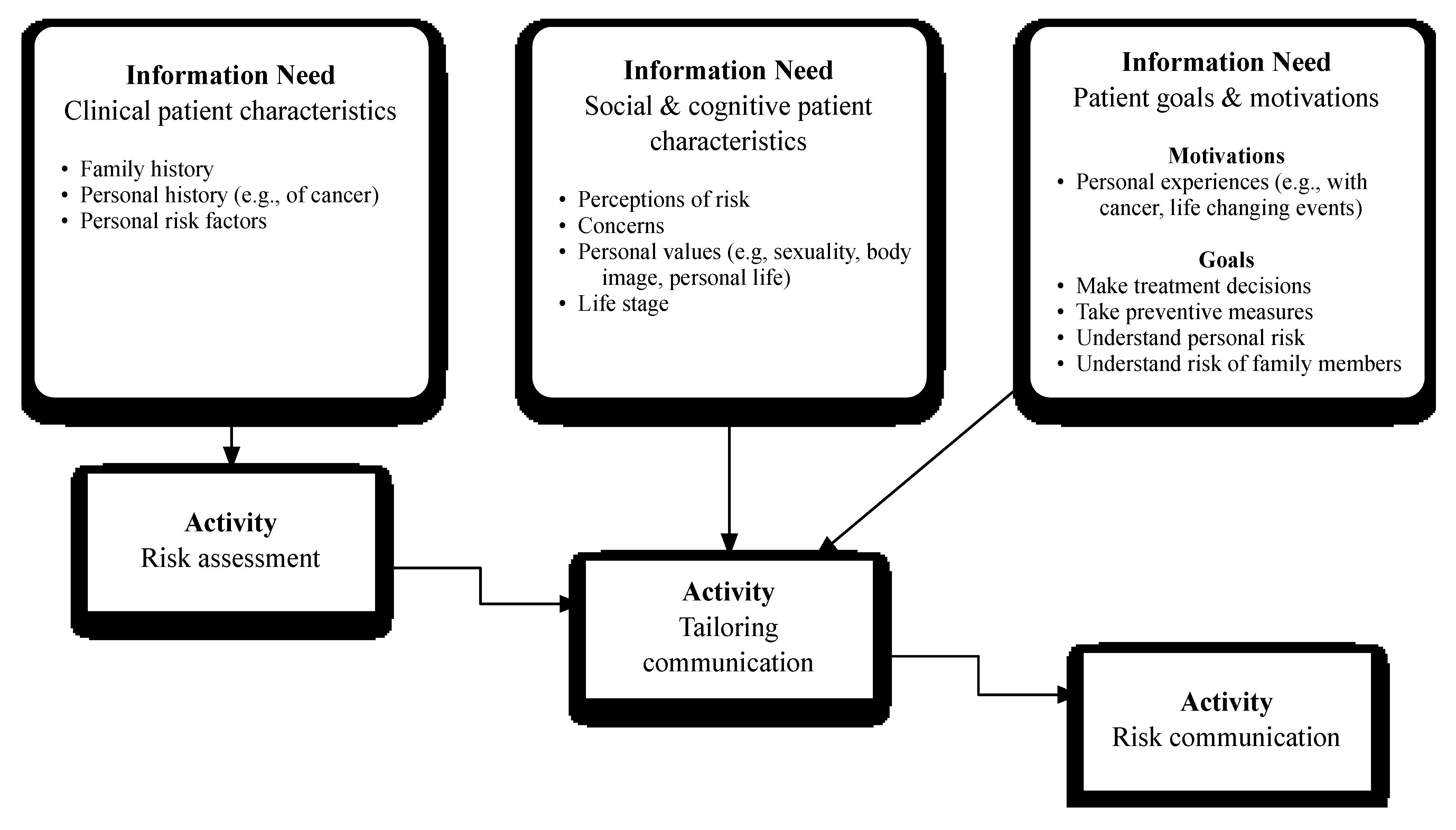 Conceptual model of counseling