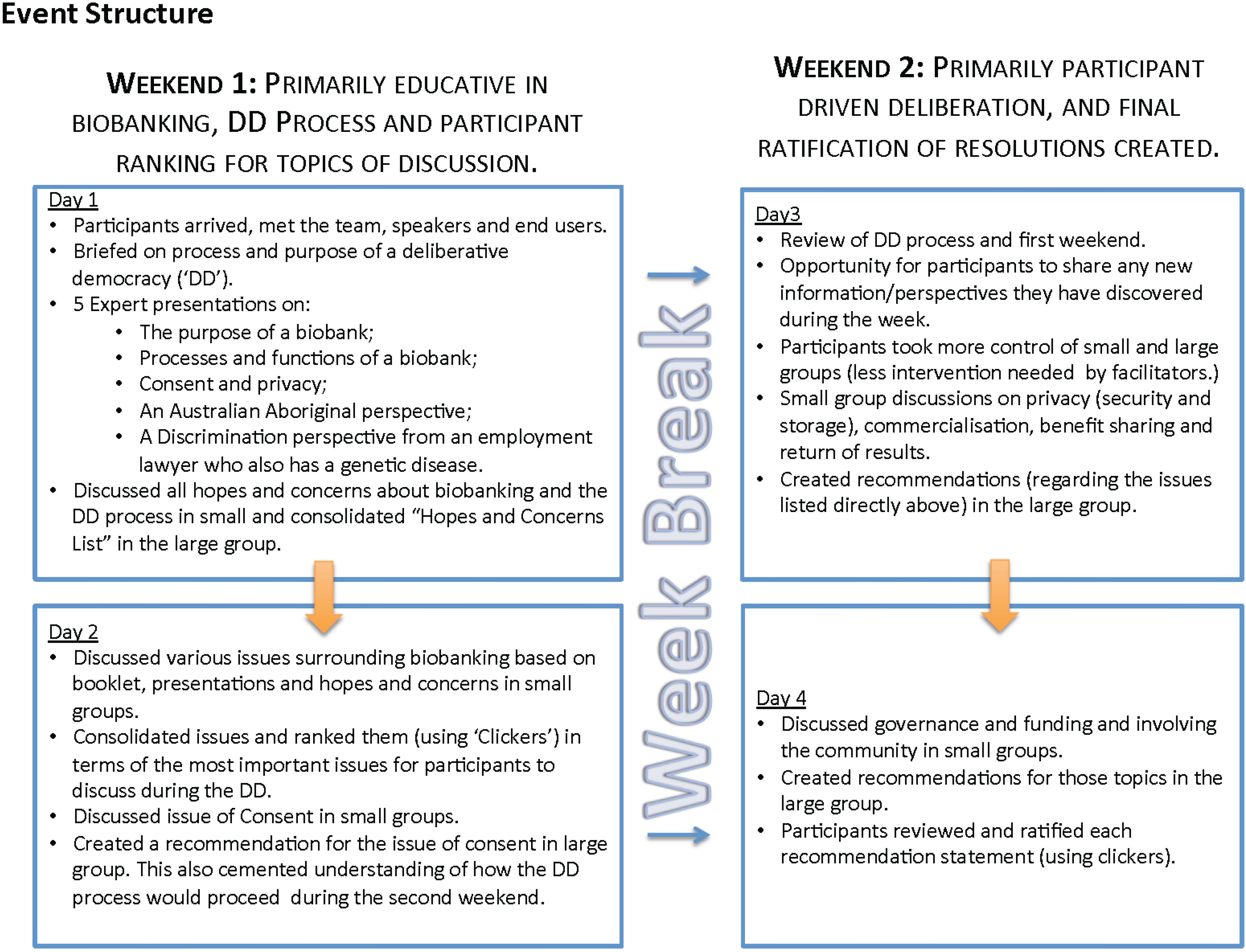 essay on deliberative democracy